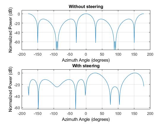 560x420 Sensor Array Steering Vector