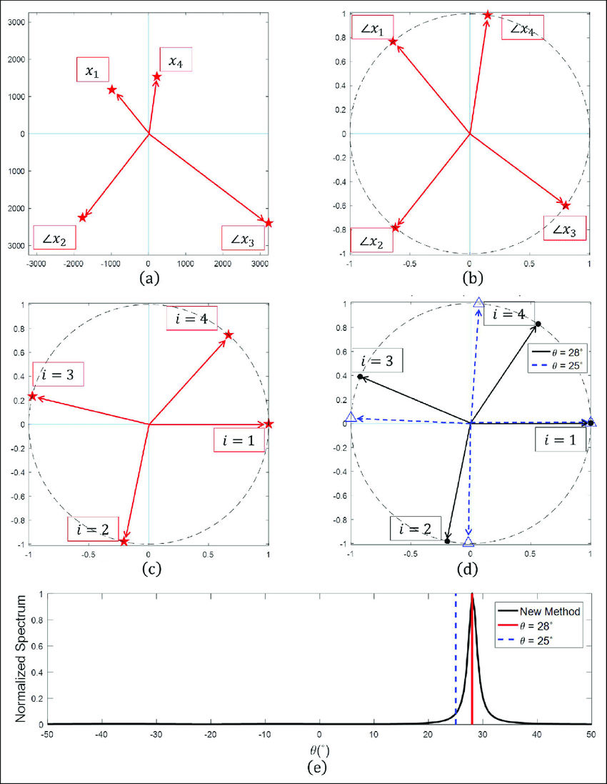 850x1097 Nput Signal Phase Difference (F I, Opt ) And Steering Vector Phase