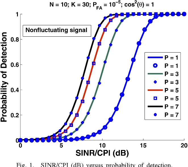 662x588 Analysis Of Steering Vector Mismatch On Adaptive Noncoherent