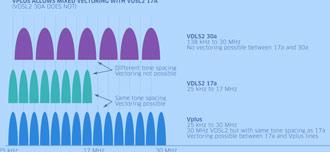 330x152 150 Megabit Dsl 35b, Super Vectoring, Vplus, Midi Dsl