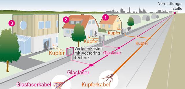 640x310 Super Vectoring Alle Infos Zu Preisen, Tarifen Und Routern Techbook
