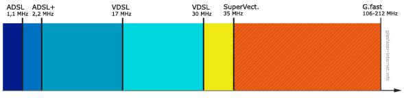 589x144 Supervectoring Anbieter, Tarife Und