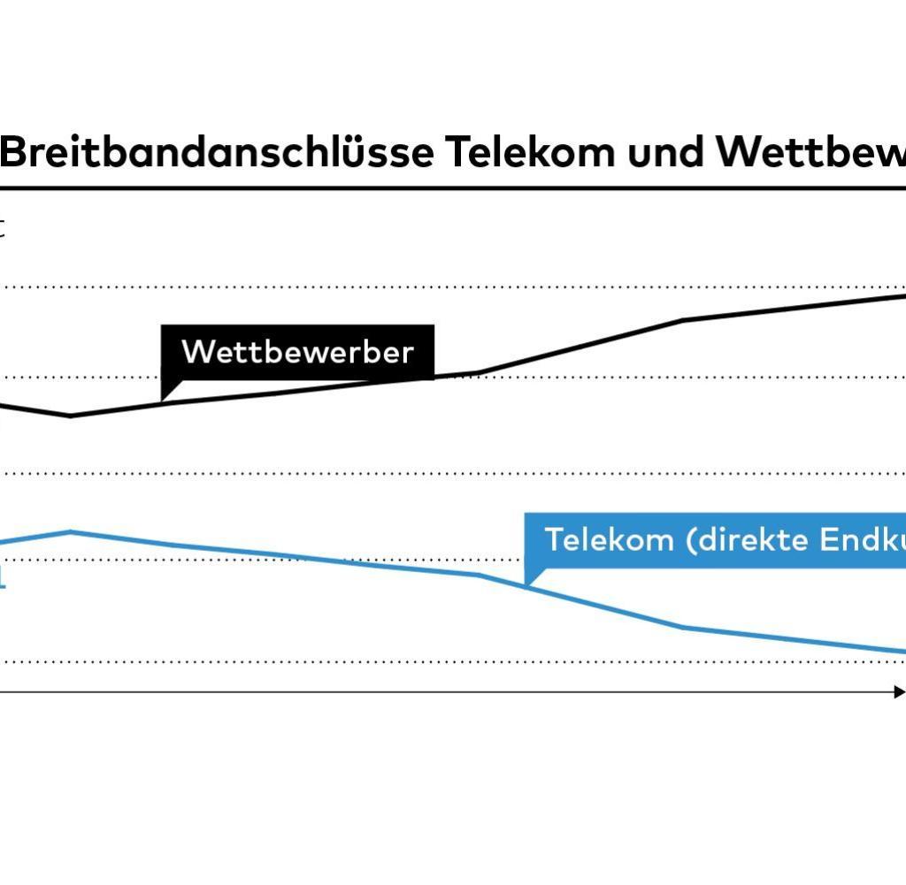 1024x1001 250 Megabit Internet Zweifel An Super Vectoring Der Telekom