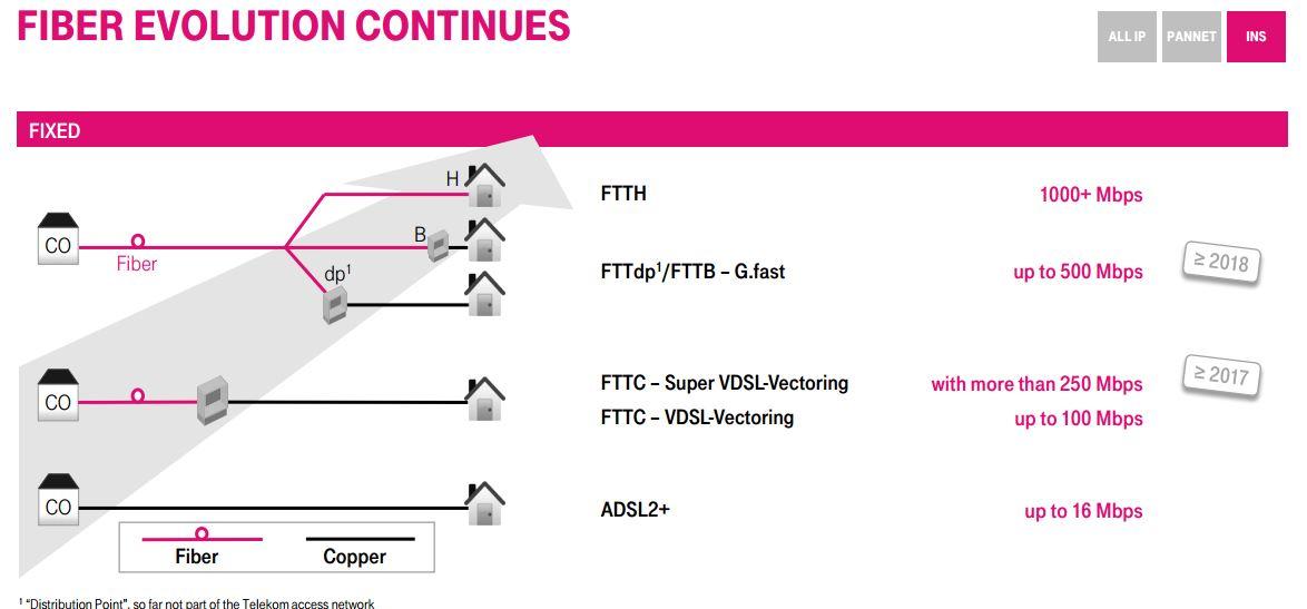 1174x547 Telekom Vdsl Supervectoring Bis 2018 Maxwireless.de