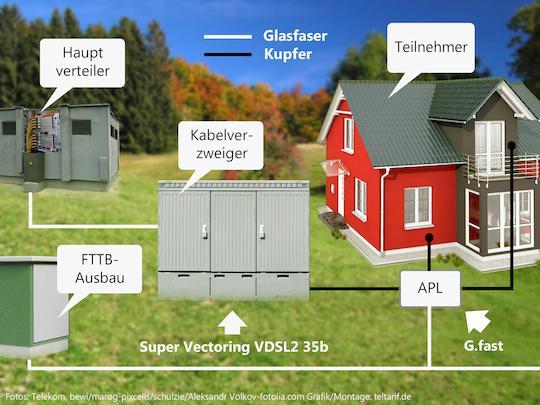 540x405 Bis Hin Zum Totalausfall G.fast Und Super Vectoring Vertragen