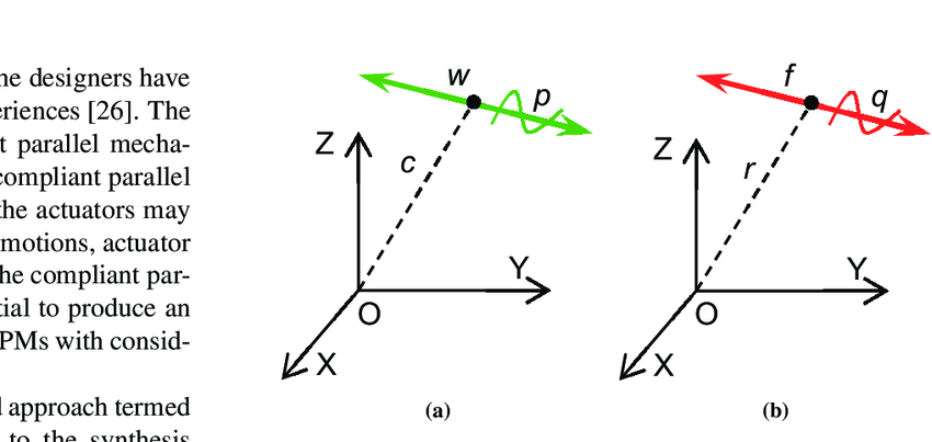 850x403 Representation Of Twist And Wrench (A) A Twist T (Green Line