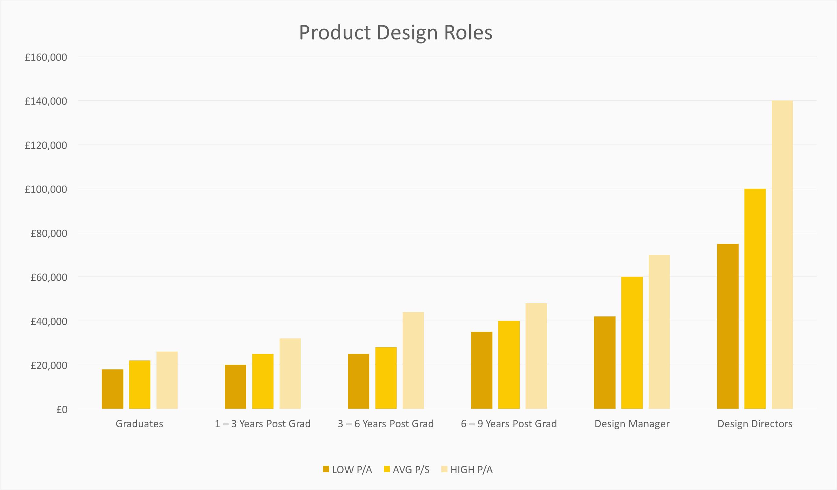 2733x1600 Average Graphic Designer Salary Beautiful Graphic Designer Salary