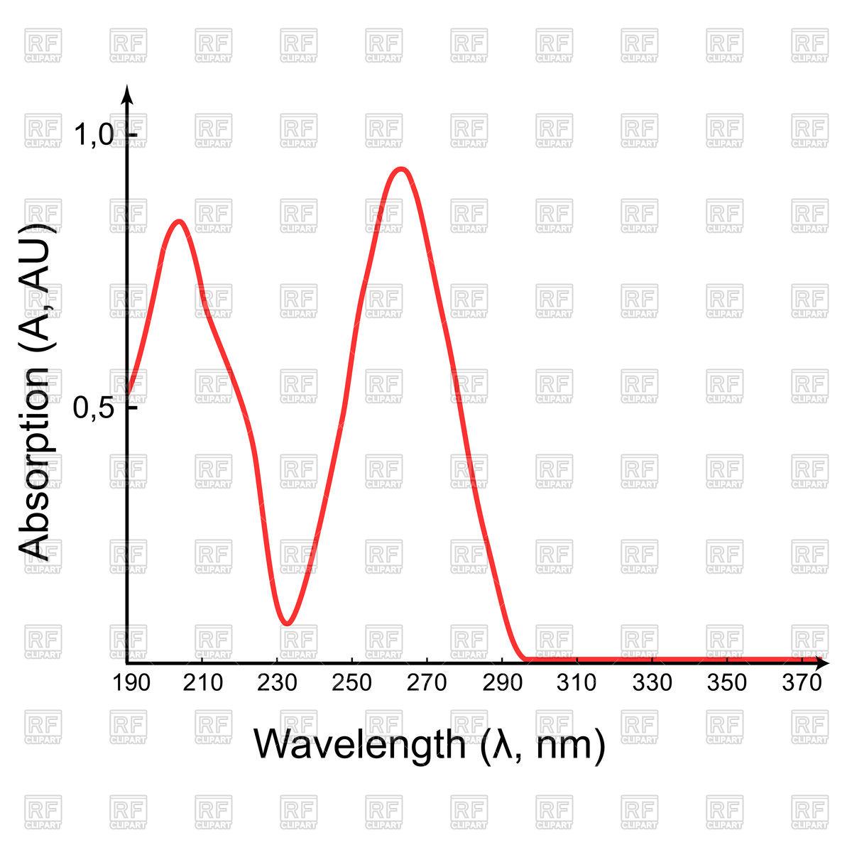 1200x1200 Scientific Absorption Spectrum In The Uv Wavelength Range, Graph