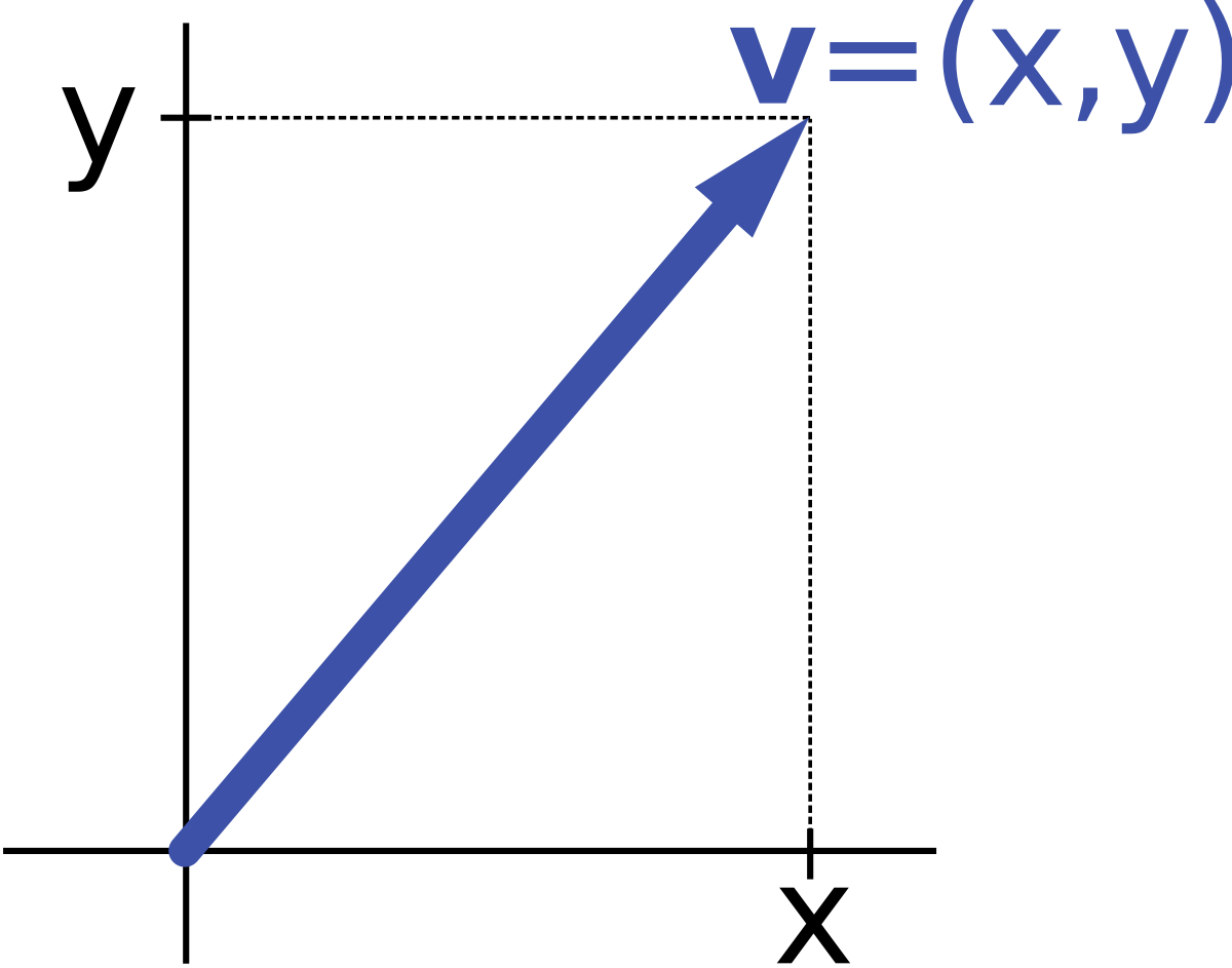 1200x943 Vector Notation