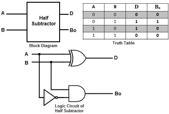 560x378 Subtraction Logic Diagram
