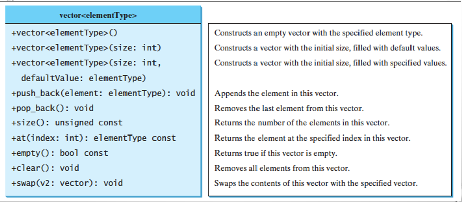915x401 Solved C Program (Implement Vector Class ) Implement Th