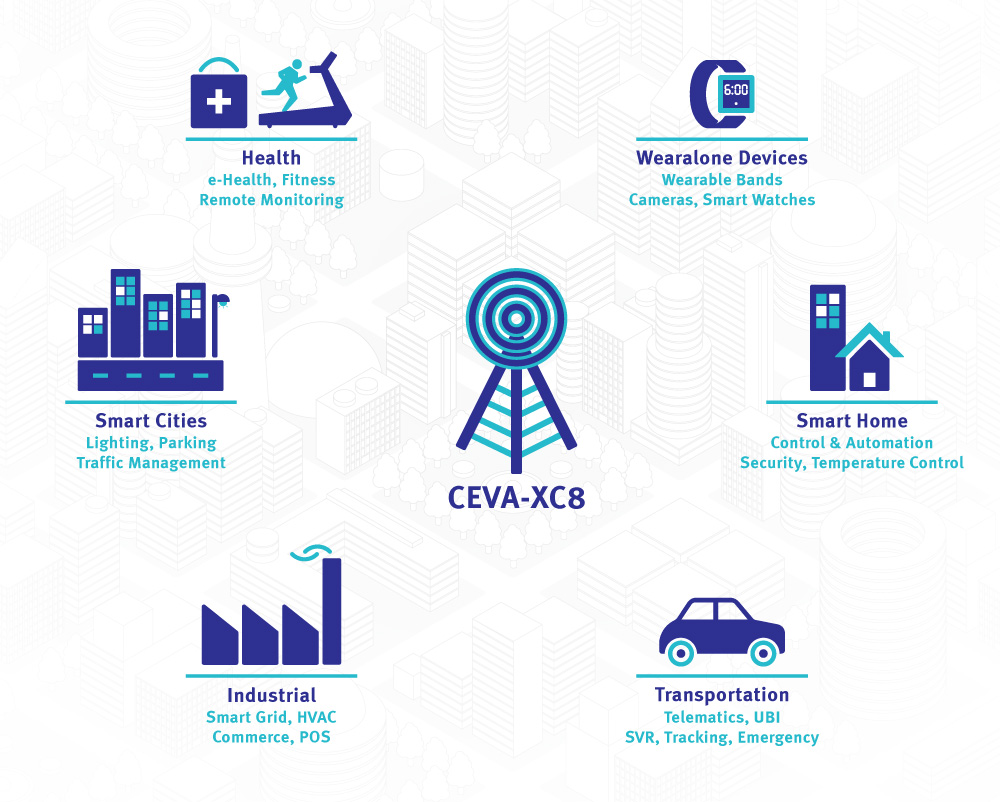 1000x802 The Embedded Blog Ceva Targets Iot Systems With Comms Reference