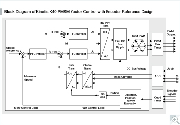 365x255 3 Phase Pmsm Vector Control Reference Designnxp
