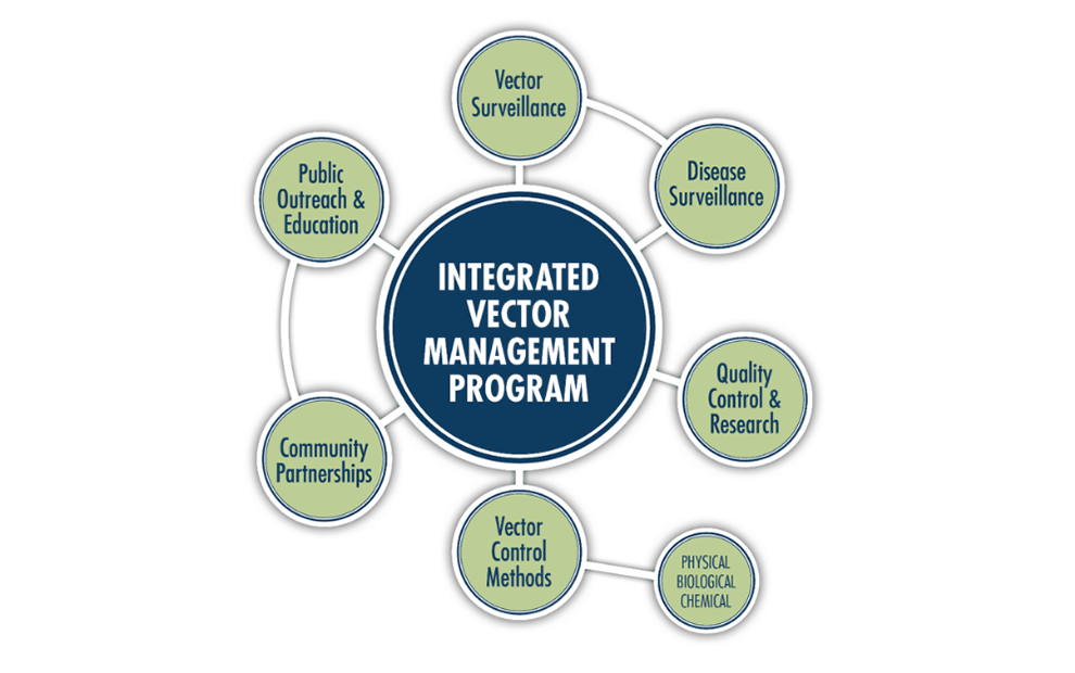 990x620 Mvcac Integrated Vector Management