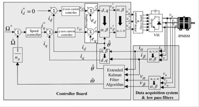 639x345 Sensorless Vector Control Techniques For Efficient Motor Control