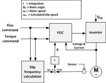350x276 Vector Control (Motor)