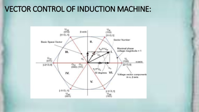 638x359 Vector Control Of Induction Motor