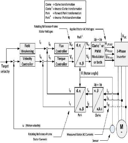 433x481 Block Diagram For Indirect Vector Control Of Induction Motor