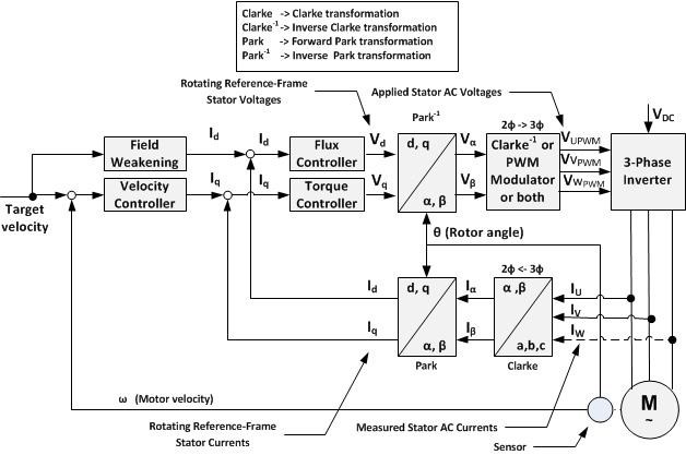 628x417 Block Diagram For Indirect Vector Control Of Induction Motor Iii