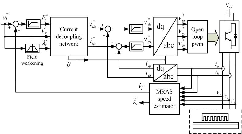 788x437 Block Diagram Of Sensorless Indirect Vector Control. Download