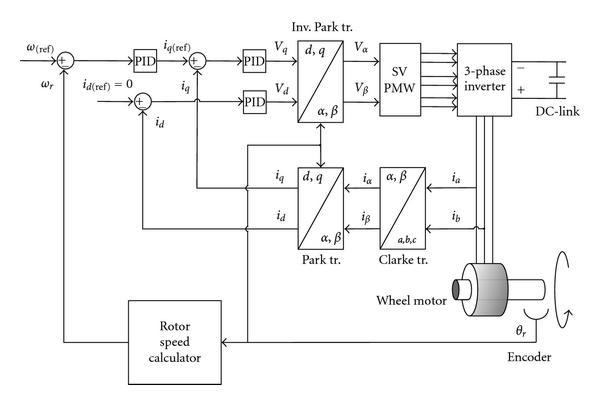 600x405 Block Diagram Of The Vector Control. Download Scientific Diagram