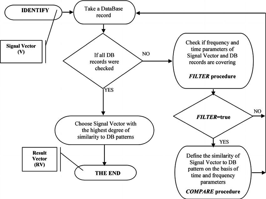 850x637 Algorithm Of Identification Process Of Signal Vector In Database