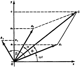315x266 Vector Diagram Article About Vector Diagram By The Free Dictionary