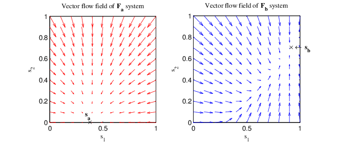 658x283 A) Vector Flow Field Visualisation Of Fa And F B Systems Of Srn