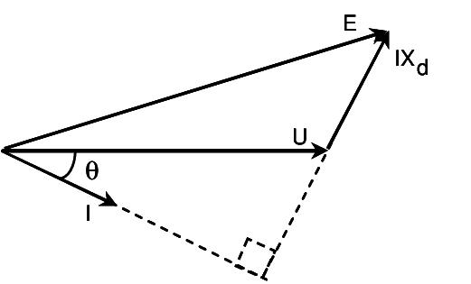 521x315 The Generator Vector Diagram Download Scientific Diagram