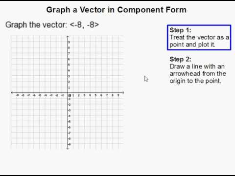 480x360 How To Graph A Vector In Component Form