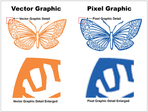 588x443 Do You Know...why Your Logo Should Be A Vector Graphic