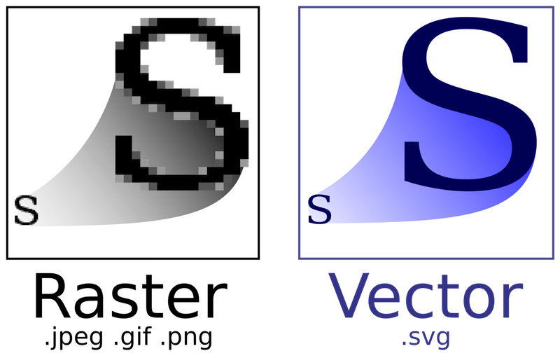 800x511 What Is Svg Scalable Vector Graphics Explained