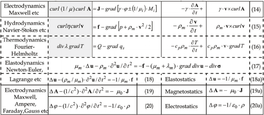 850x372 Nterdisciplinary Vector Analytical Structure Identities In Physics