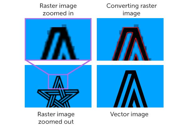 600x400 Explained Bitmap Versus Vector Graphics Tips Scan2cad