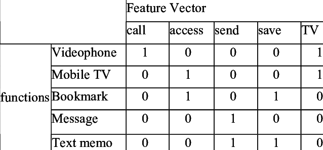 638x297 Feature Vector Example Of Functions Download Table