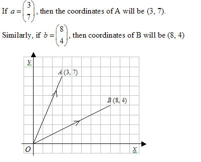 401x323 Position Vector (Solutions, Examples, Videos)