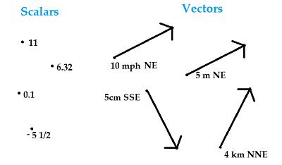 400x234 Scalar Definition Scalars Vs. Vectors (Difference Between Scalar