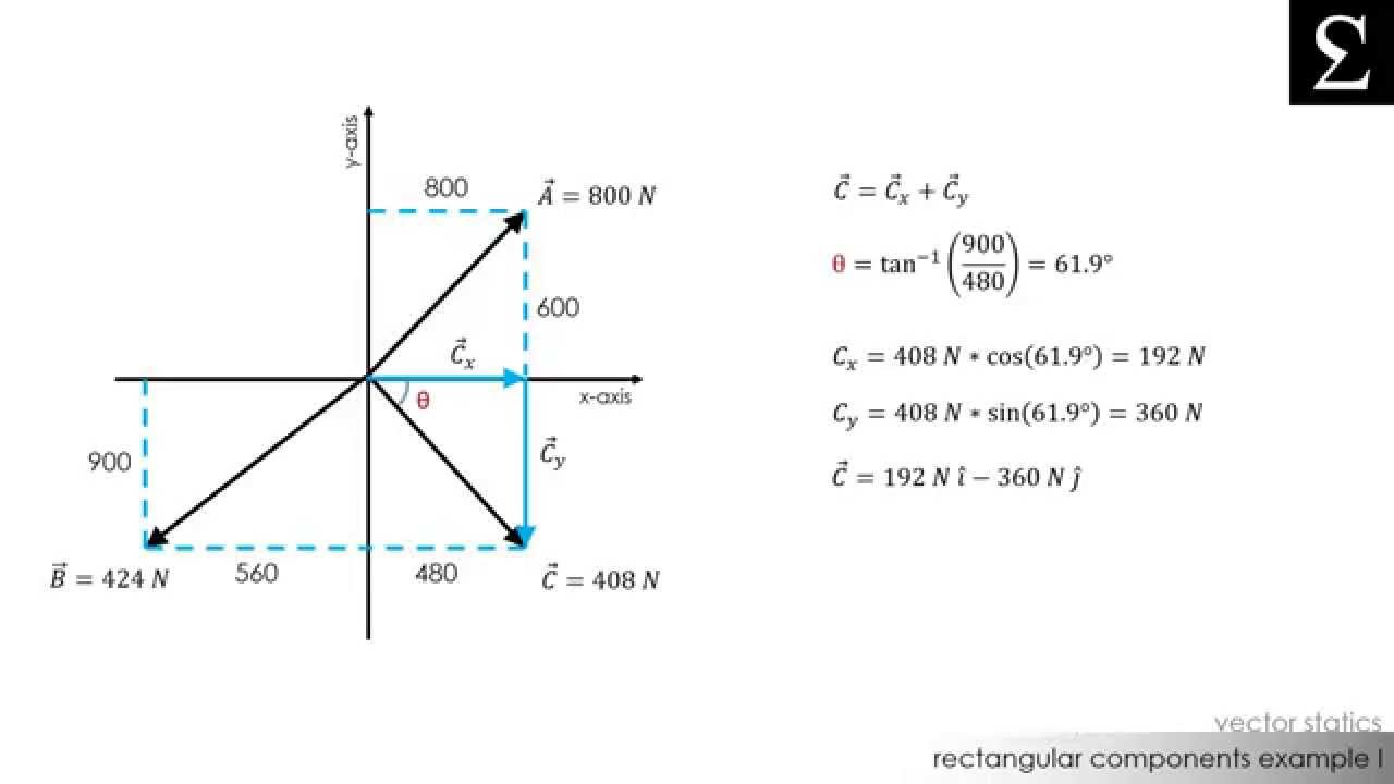 1280x720 Addition Of Force Components Example I Vector Statics