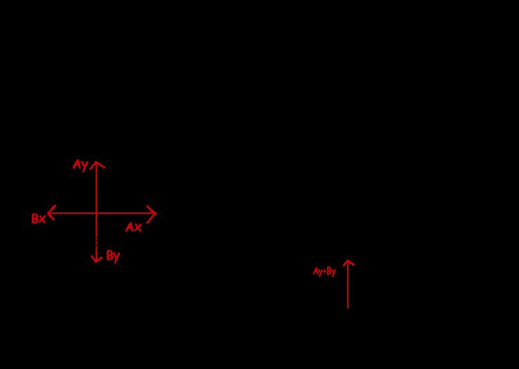 749x533 Vectors Addition Of Vectors Components Of Vectors With Examples