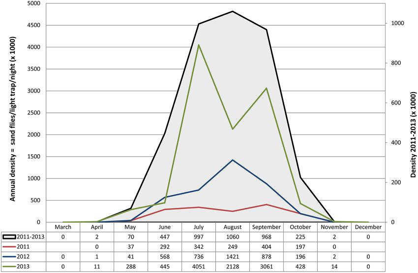 850x554 Seasonal Density Of Leishmania Infantum Vectors Recorded In The