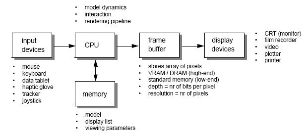621x275 Computer Graphics And Visualisation
