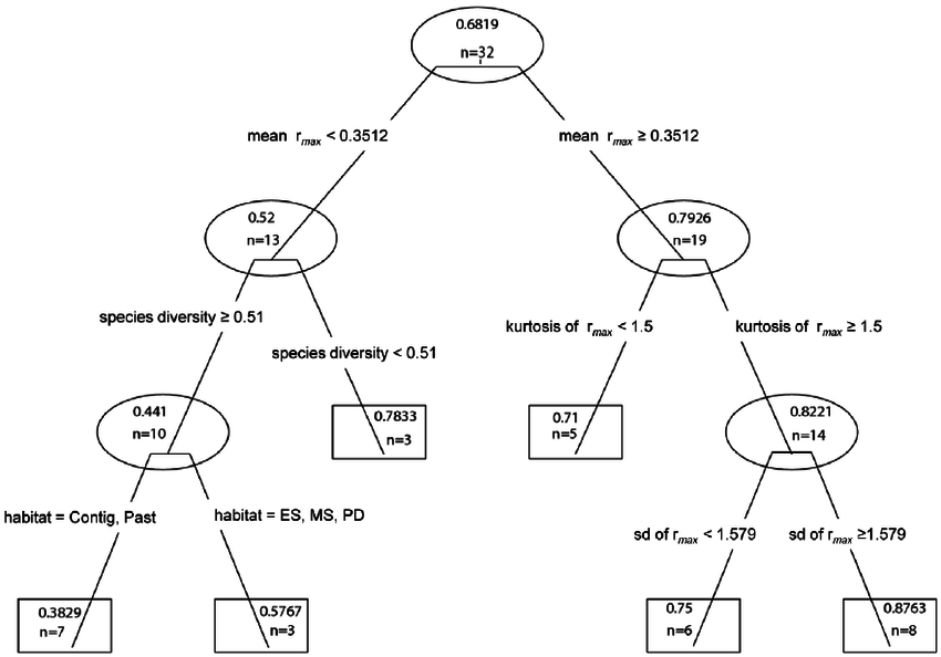 850x594 Regression Tree Analysis Of Trypanosoma Cruzi Vector Infection Per