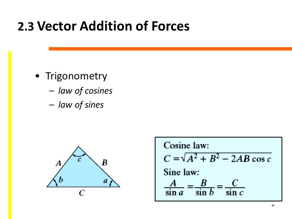 960x720 1 Chapter Objectives Parallelogram Law Cartesian Vector Form Dot