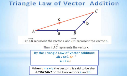 500x300 Laws Of Vector Addition