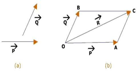 480x250 Parallelogram Law In Geometrical Addition Of Vector Quantities