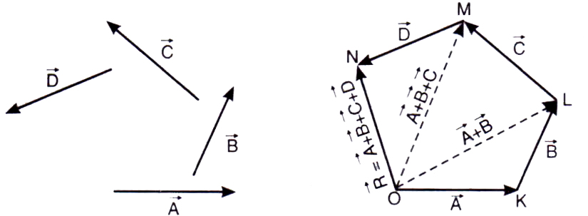 825x303 Explain The Polygon Law Of Vector Addition Flpug6ii Physics