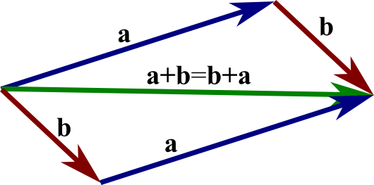 530x263 Image The Parallelogram Law, Or Commutative Law, Of Vector