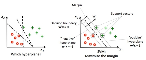 600x249 Maximum Margin Classification With Support Vector Machines