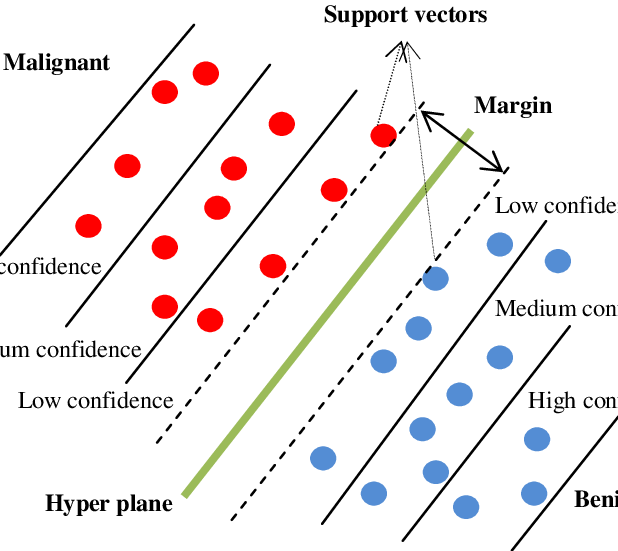 618x551 An Example Of Support Vector Machine With Confident Level Of
