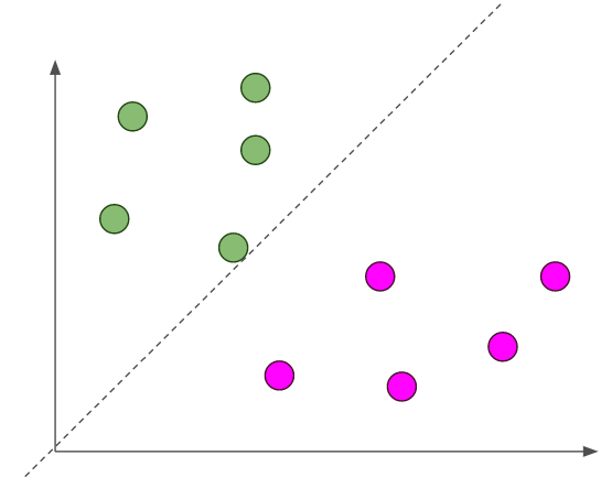 545x433 Support Vector Machine Vs Logistic Regression Towards Data Science